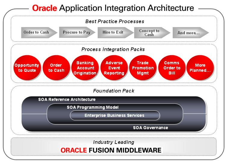 insert picture here oracle application integration architecture pdf