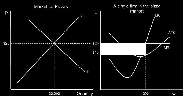 where easy profits can be earned. The existence of economic profits will attract new sellers to the pizza market.