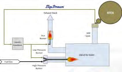 Upstream Oil Amp Gas Eco Efficiency Equipment And Operations