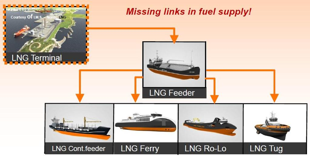 ..Challenges LNG Infrastructure missing Rules and regulations for LNG onboard