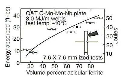 Solidification and phase transformations in welding pdf weld metal toughness acicular ferrite is desirable because it improves toughness of the weld metal in ccuart Images