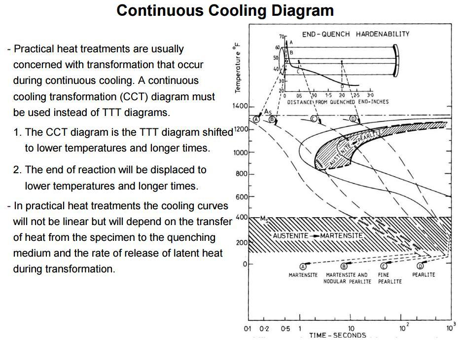 Continuous cooling diagrams pdf ttt diagram is interpreted by reading from left to right at a constant temperature the cct diagram is read along the cooling curves from the top left to ccuart Choice Image