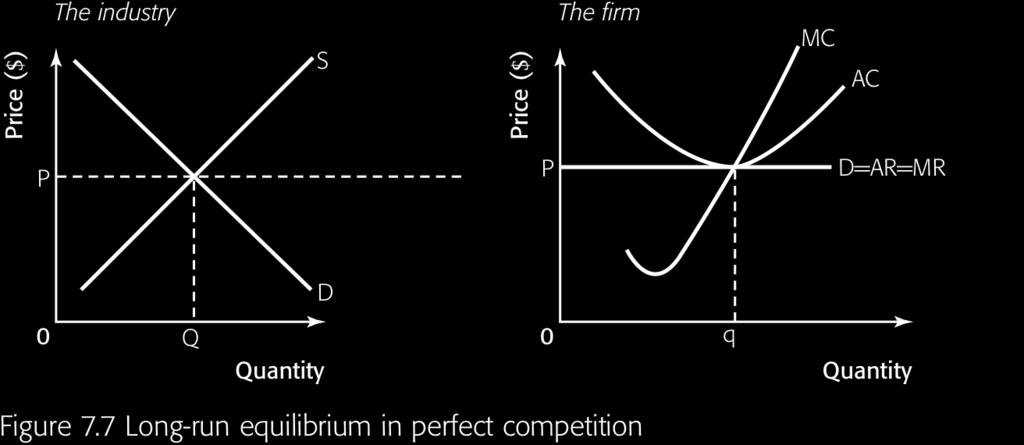 Main idea 1 In long-run, firms in perfect competition will make normal profits (zero economic profits) There is no abnormal profits.
