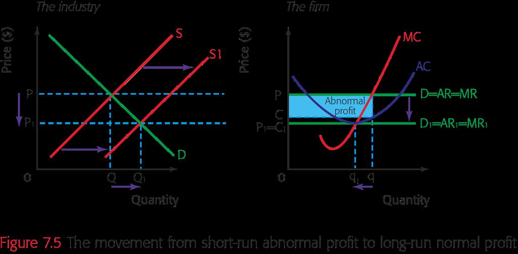 Main idea 2 Short-run abnormal profits to long-run normal profits As more and more firms enter the industry, attracted by the abnormal profits, the industry supply curve will start to shift to the