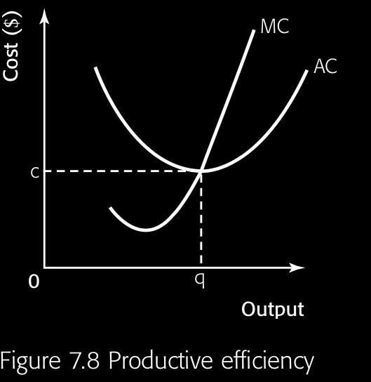Explain that the condition for productive efficiency is that production takes place at minimum average total cost.