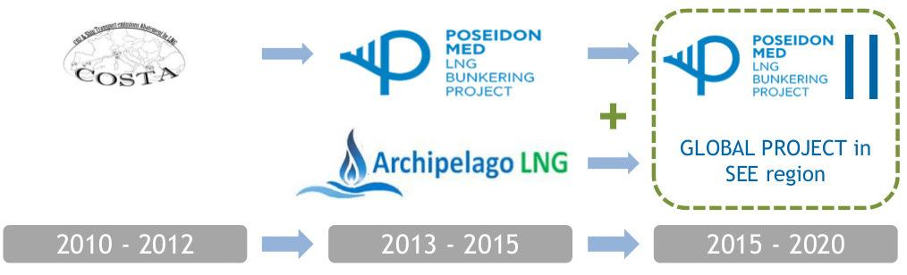 Studies in SE Europe for Introduction of LNG as Marine Fuel The