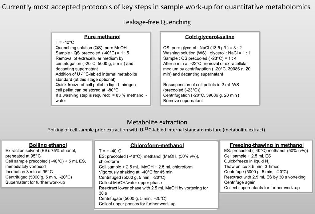 26 Metabolomics Fig. 2. Collection of state-of-the-art protocols for leakage-free quenching and quantitative extraction. Relevant literature and details can be found in the text.