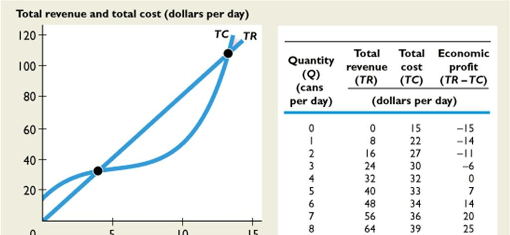 14.1 A FIRM S PROFIT-MAXIMIZING CHOICES Total revenue increases as the quantity increases shown by the TR curve.
