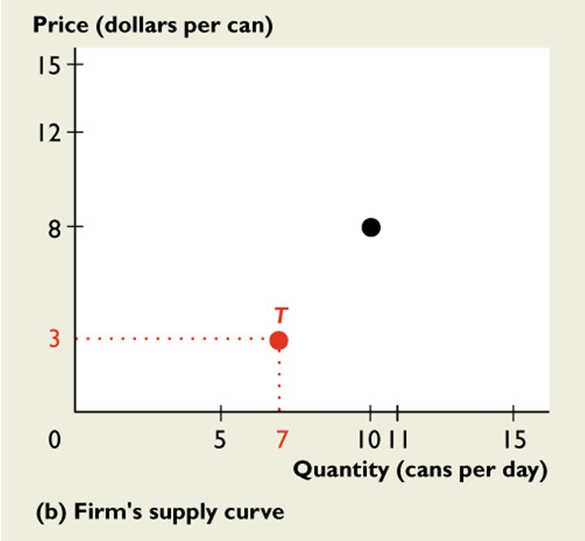 14.1 FIRM S CHOICES If the market price rises to $8 a can, the marginal revenue curve shifts upward to MR 1.