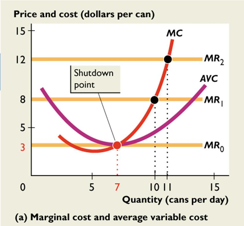 14.1 FIRM S CHOICES If the price rises to $12 a can, the marginal revenue curve shifts upward to MR 2.