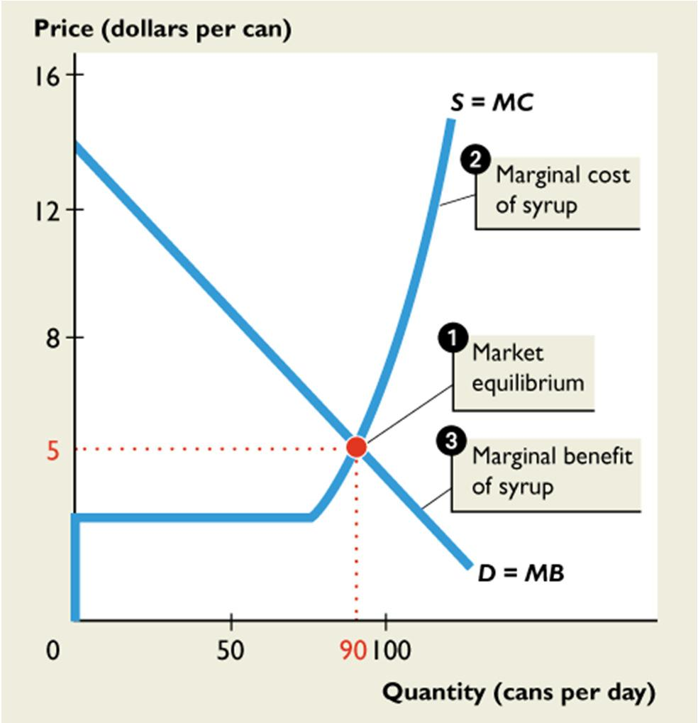 14.3 OUTPUT, PRICE, PROFIT IN THE LONG RUN 1.
