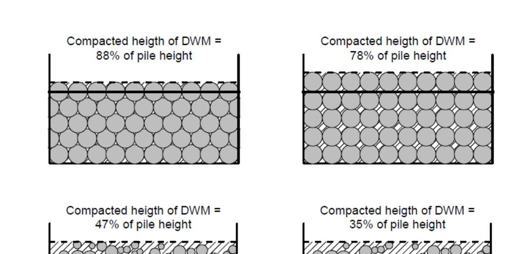 Compacted height of DWM = 88% of pile height Compacted height of DWM = 78% of pile height Compacted height of DWM = 47% of pile height Compacted height of DWM = 35% of pile height Compacted height of