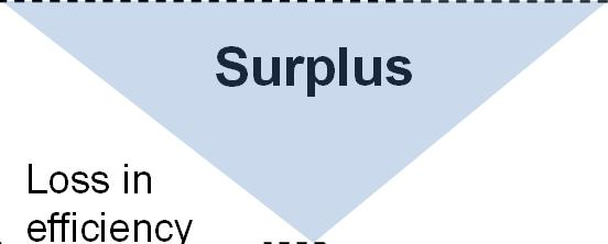 $ S Price Floor Pe Price Ceiling Consumer s Surplus Consumer s Surplus