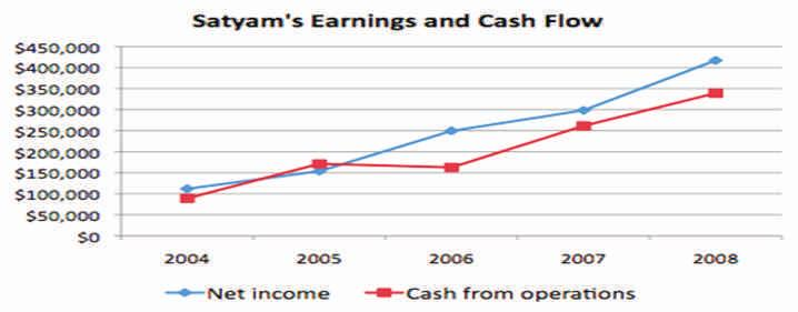 Creative Accounting Practices at Satyam: The Fraud Methodology Revealed Creative Accounting Practices at Satyam: The Fraud Methodology Revealed why operating earnings are not turning into cash.