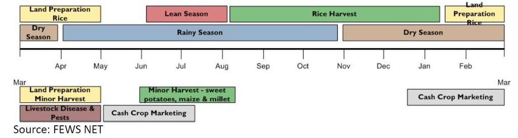 5.8.4 Seasonality of prices According to the traditional crop calendar of Sierra Leone (Figure 34:), local rice prices are expected to reach a peak at the end of the so called hungry or lean season,