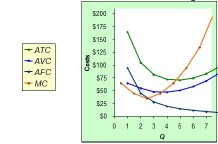 - If you bought a ticket for $10, and value a movie for $15, buy another one even if you lose it Variable costs: vary with Q average variable cost: AVC = VC/Q rises as Q rises, eventually - Example: