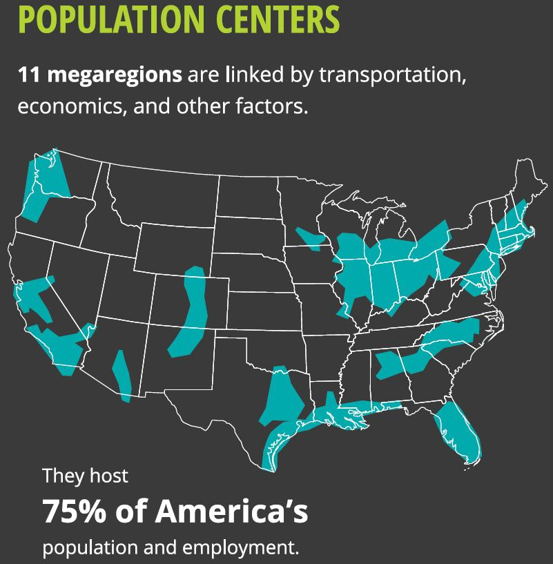 Forces Challenging Nation s Transportation System 70 million population increase and 40% freight volume increase by 2045. 75% of US population absorbed by Megaregions.