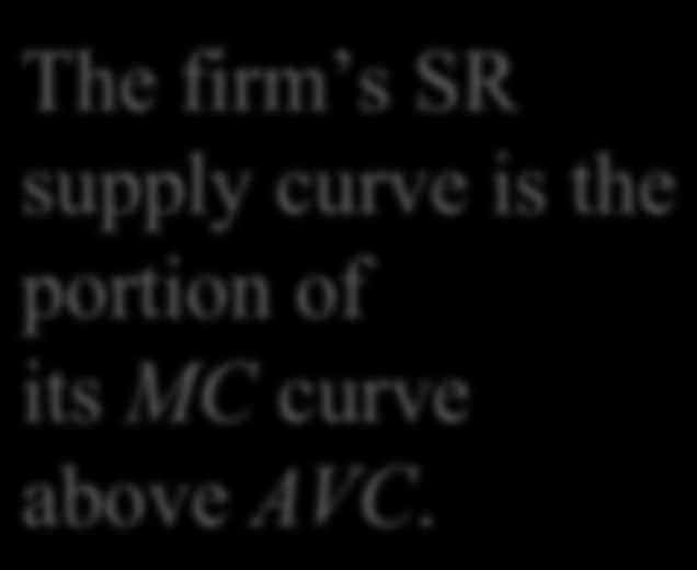 A Competitive Firm s SR Supply Curve The firm s SR supply curve is the portion of its MC curve above AVC.