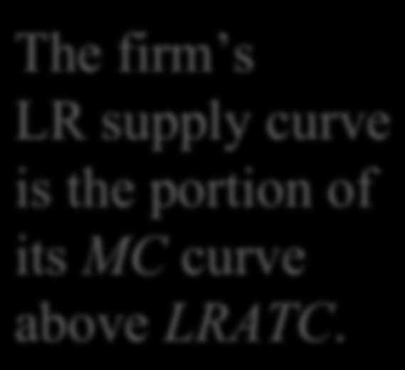 The Competitive Firm s Supply Curve The firm s LR supply