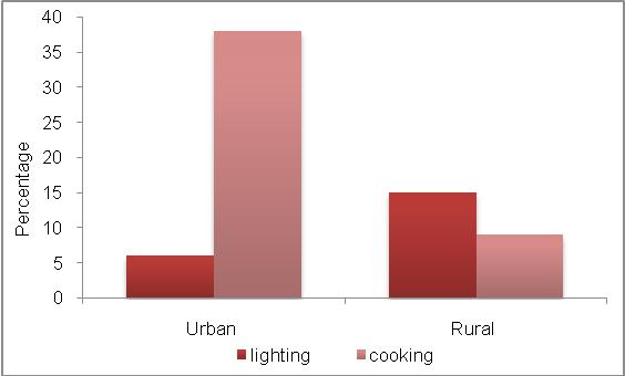 domestic sector. Figure 3: Comparison of cooking fuels Figure 4: Households using kerosene 2. CONSUMPTION TRENDS 2.1.