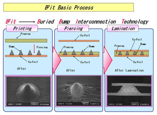 B 2 IT is a Toshiba Process Technology 1. Conductive Ag bumps are printed on a sheet of Cu foil. 2. Prepreg is pierced through by the bumps 3.