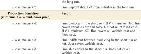 13 The Short-Run roduction (Shut-Down) Decision 14 Summary of the Competitive Firm s rofitability and roduction Conditions Shut-down prices Short-run individual supply curve Minimum AVC AVC & AVC,