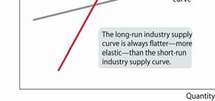 Effects of a Demand Increase in the SR & LR Comparing the Short-Run and Long-Run Industry Supply Curves 17 Existing firm initial response SR & LR market response S LR Supply Existing firm response to