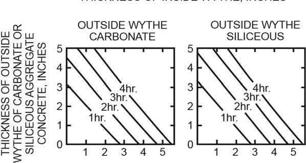 Figure 7..1.. THICKNESS OF INSIDE WYTHE OF SAND-LIGHTWEIGHT CONCRETE, INCHES For SI: 1 inch = 5.4 mm. FIGURE 7..1. FIRE-RESISTANCE RATINGS OF TWO-WYTHE CONCRETE WALLS 7.