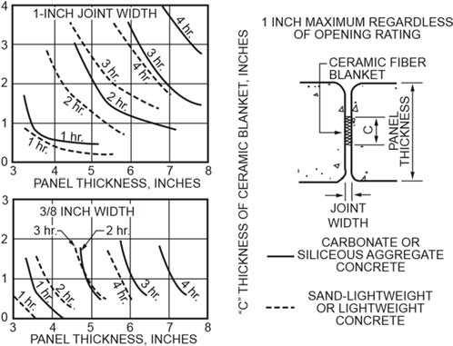 4101:1-7-01 116 a. Based on Equation 7-4. 7..1.3. Joints between precast wall panels.
