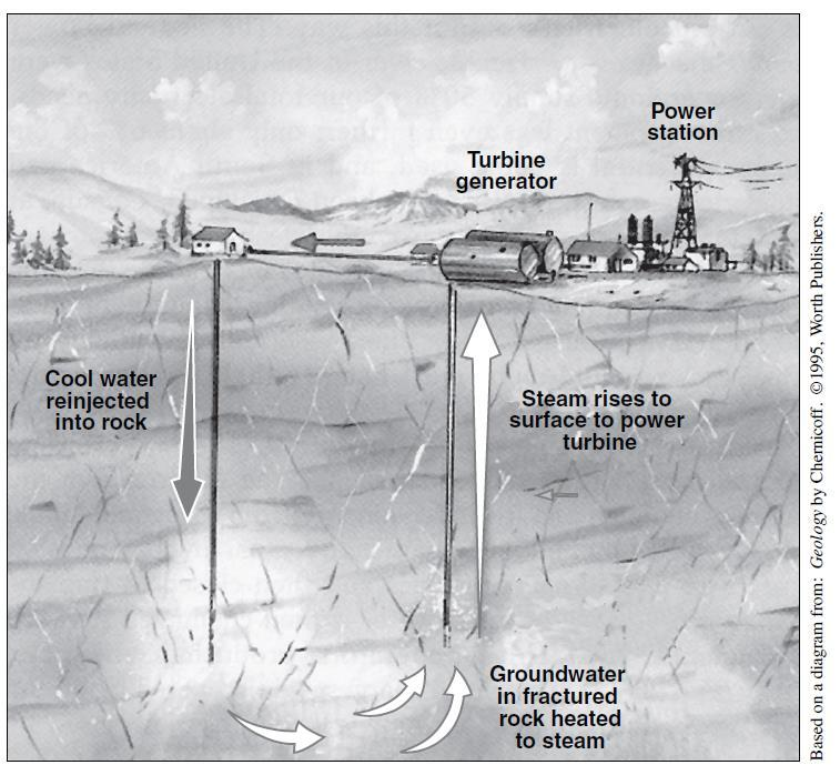 Geothermal energy is a renewable power source that comes from the