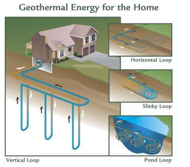 Distribution System Similar to conventional systems, geothermal heating can be