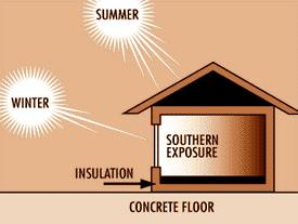 Solar Energy passive solar heating uses sun s energy to heat buildings In summer, the roof blocks most of