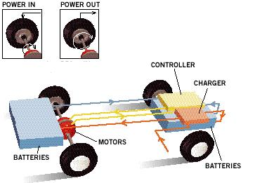 A motor can act as a generator Used in hybrid cars to recharge battery When brakes applied,