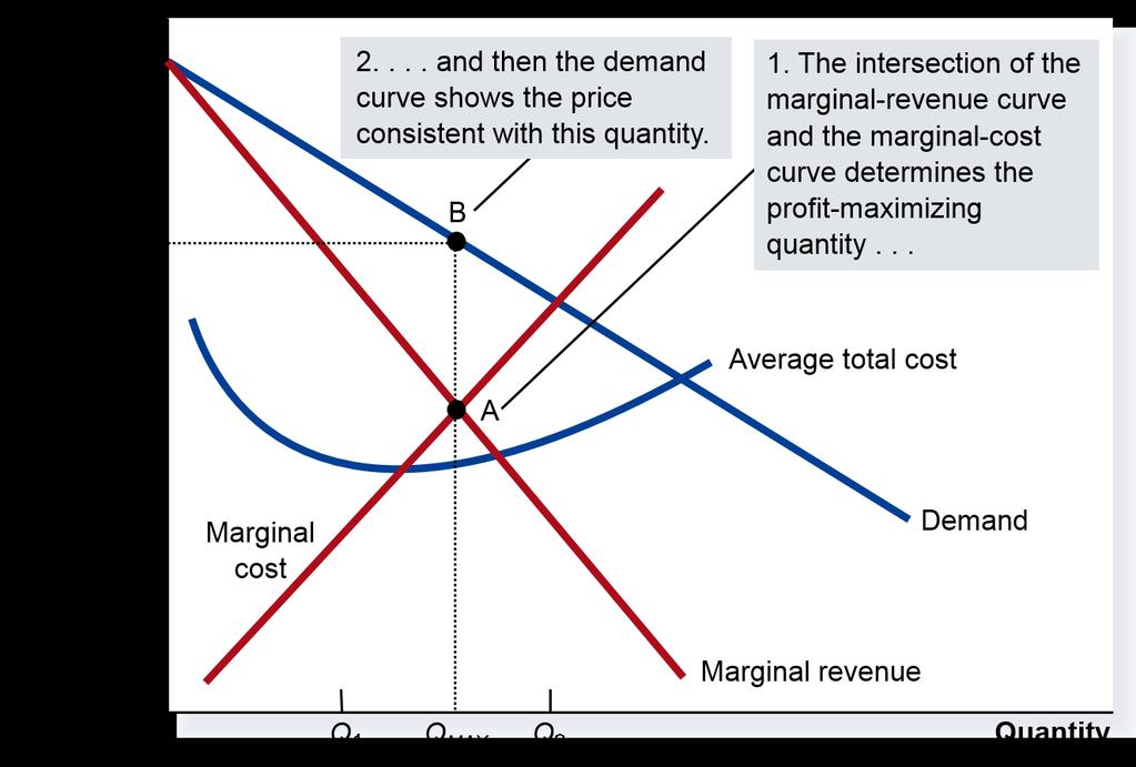 Monopoly Profit maximization of a monopoly Profit is maximized when marginal cost is set