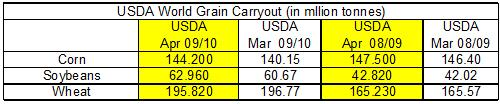 The stocks report would have implied corn at carry out at 1.999 and USDA is now using 1.899 billion bushels, below trade expectations.