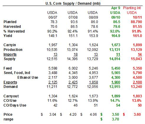 Corn U.S. Corn 2009/10 ending stocks forecast are estimated at 1.899 billion bushels, raised by 6 percent 100 million bushels higher with lower domestic use projected for corn.