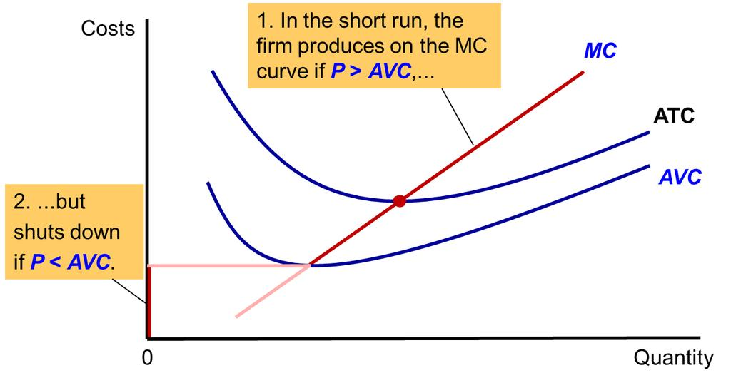 Fig. 3 The Competitive Firm s Short-Run Supply Curve 5 In the short run, the competitive firm s supply curve is its marginal-cost curve (MC) above average variable cost (AVC).