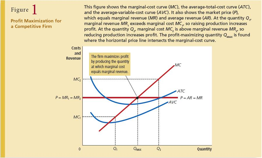 Suppose marginal cost is smaller than marginal revenue in the beginning, but eventually surpasses the latter as quantity of output increases, then the profit is maximized at MC = MR.