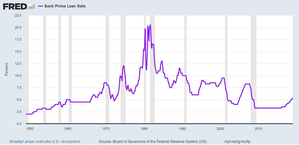 U.S. Fed: Bank Prime Loan Rate Changes 1950 through December 2018 August 1981 20.50% Rate July 1984 13.0% Rate Dec. 2006 8.